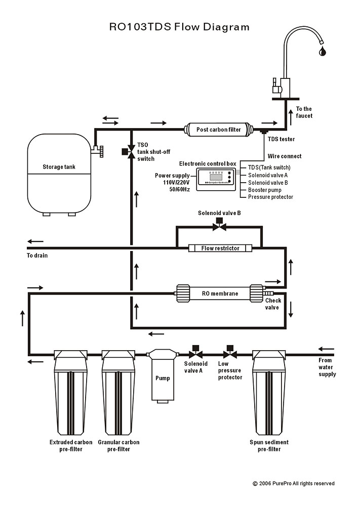 Purepro 174 Ro103tds Flow Diagram