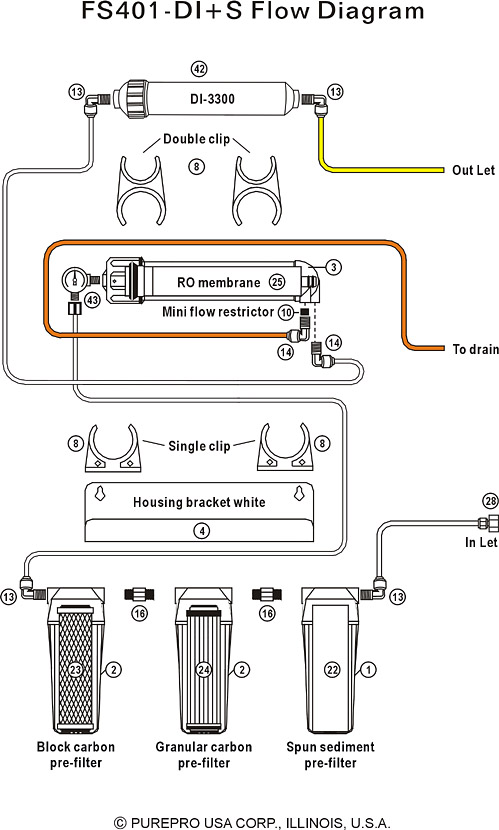 Purepro 174 Aquarium Reverse Osmosis Flow Diagram