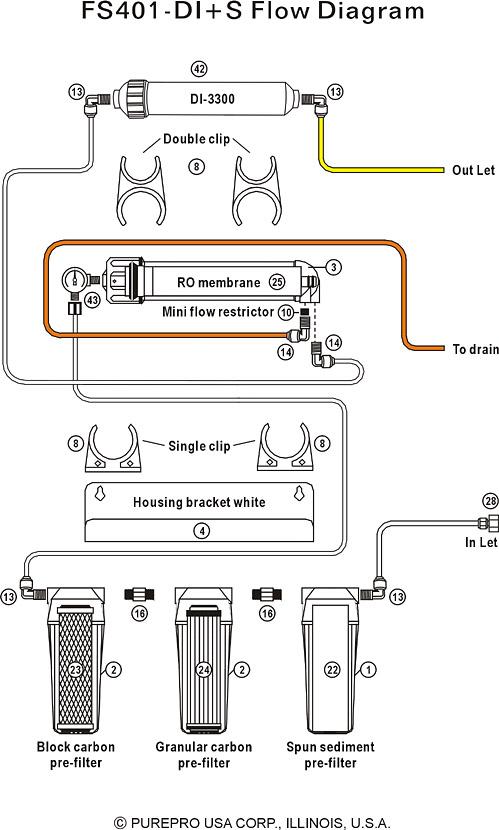 Purepro 174 Aquarium Reverse Osmosis Flow Diagram